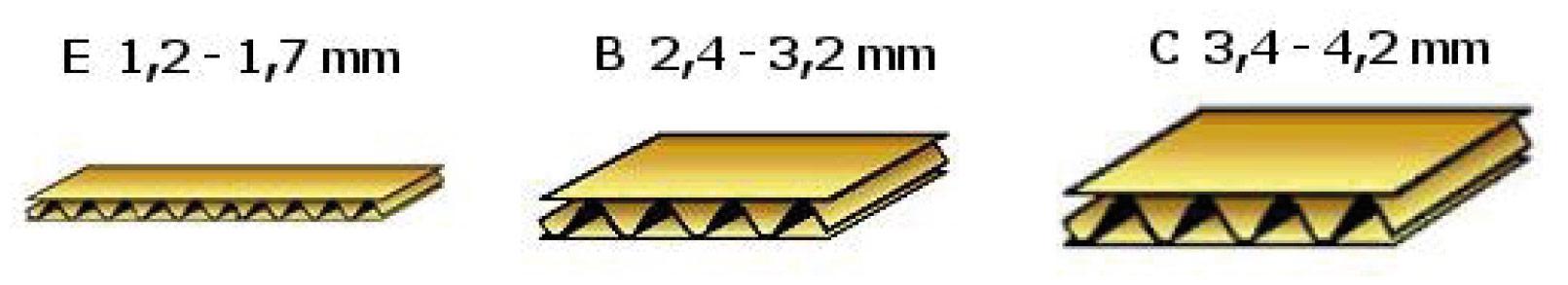 Výber počet vrstiev lepenky